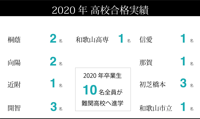 2020年度高校合格実績